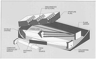 Simultaneous_Echelle_Spectrometer